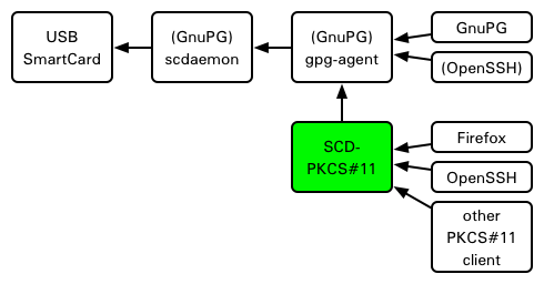 /images/scd-pkcs11-overview.png